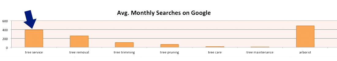 family-tree-care-google-keywords-case-study